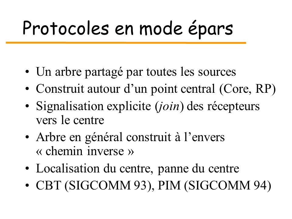 Protocoles en mode épars Un arbre partagé par toutes les sources Construit autour dun point central (Core, RP) Signalisation explicite (join) des réce