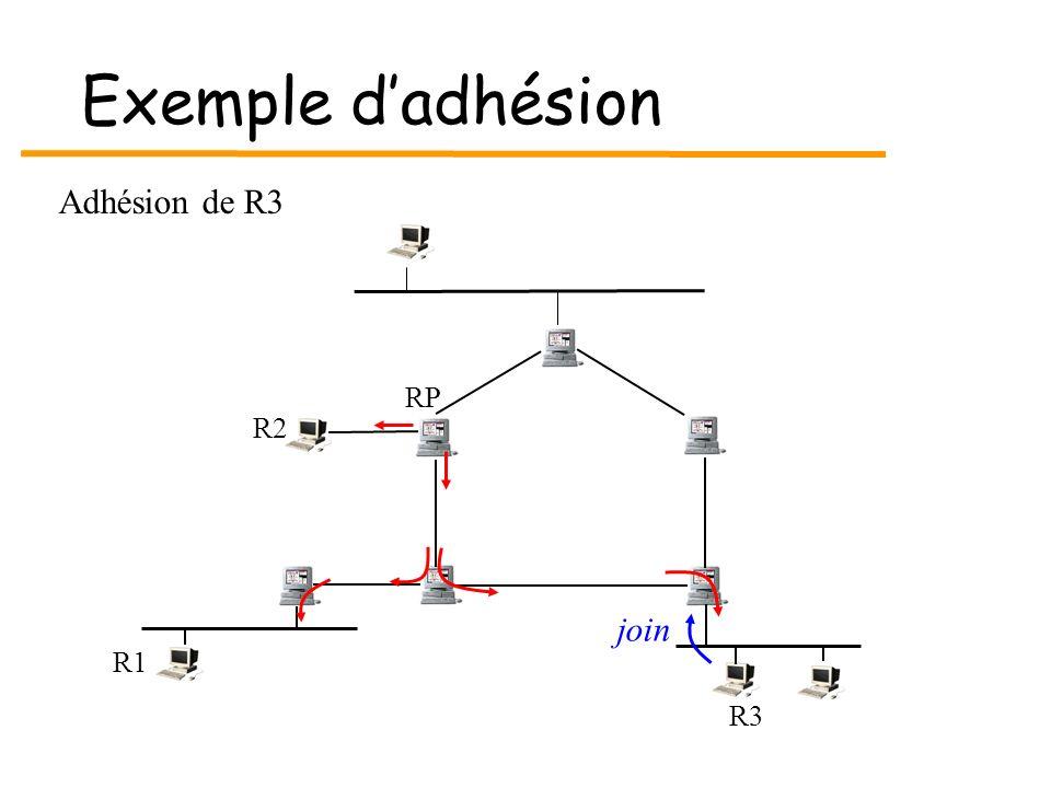 Exemple dadhésion R3 R1 RP R2 join Adhésion de R3