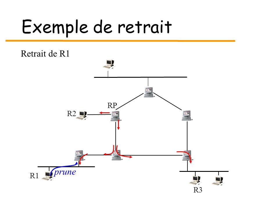 Exemple de retrait R3 R1 RP R2 Retrait de R1 prune