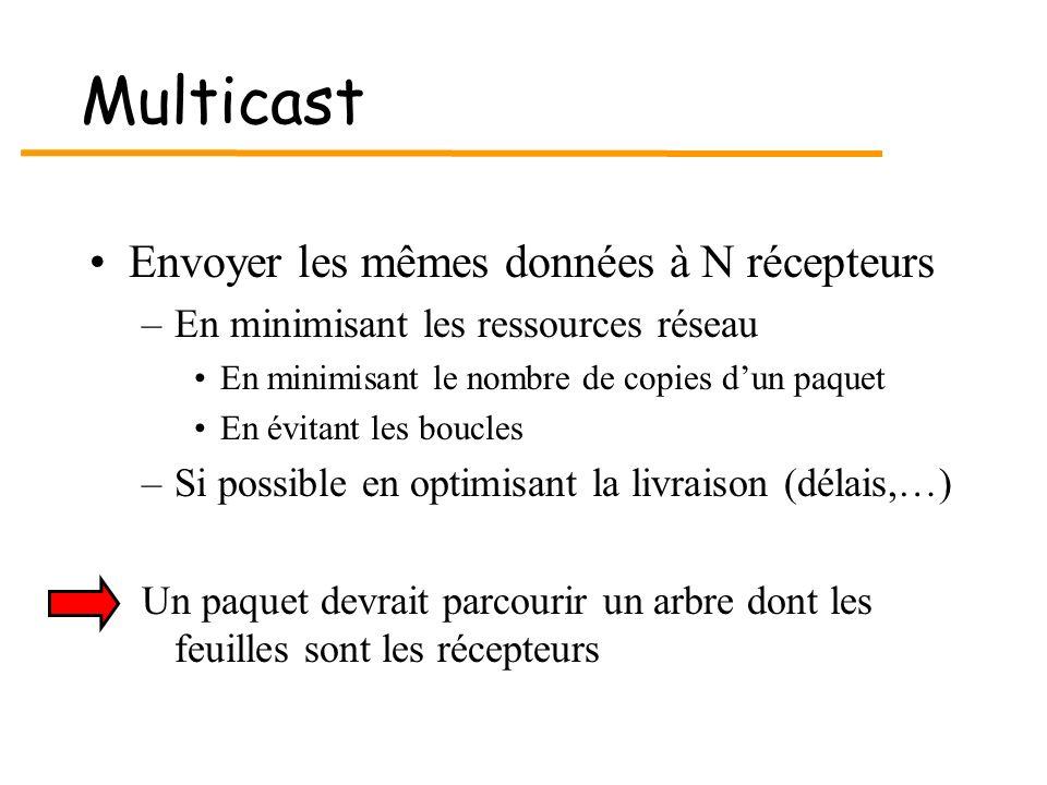 Multicast Envoyer les mêmes données à N récepteurs –En minimisant les ressources réseau En minimisant le nombre de copies dun paquet En évitant les bo