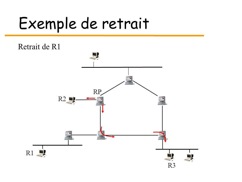 Exemple de retrait R3 R1 RP R2 Retrait de R1