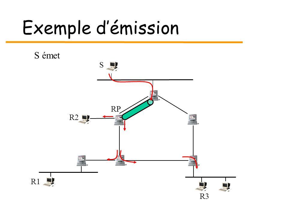 Exemple démission S R3 R1 RP R2 S émet