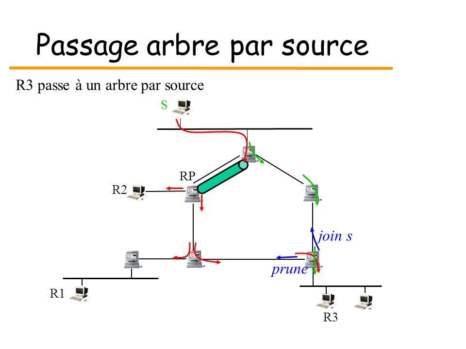 Passage arbre par source S R3 R1 RP R2 R3 passe à un arbre par source join s prune