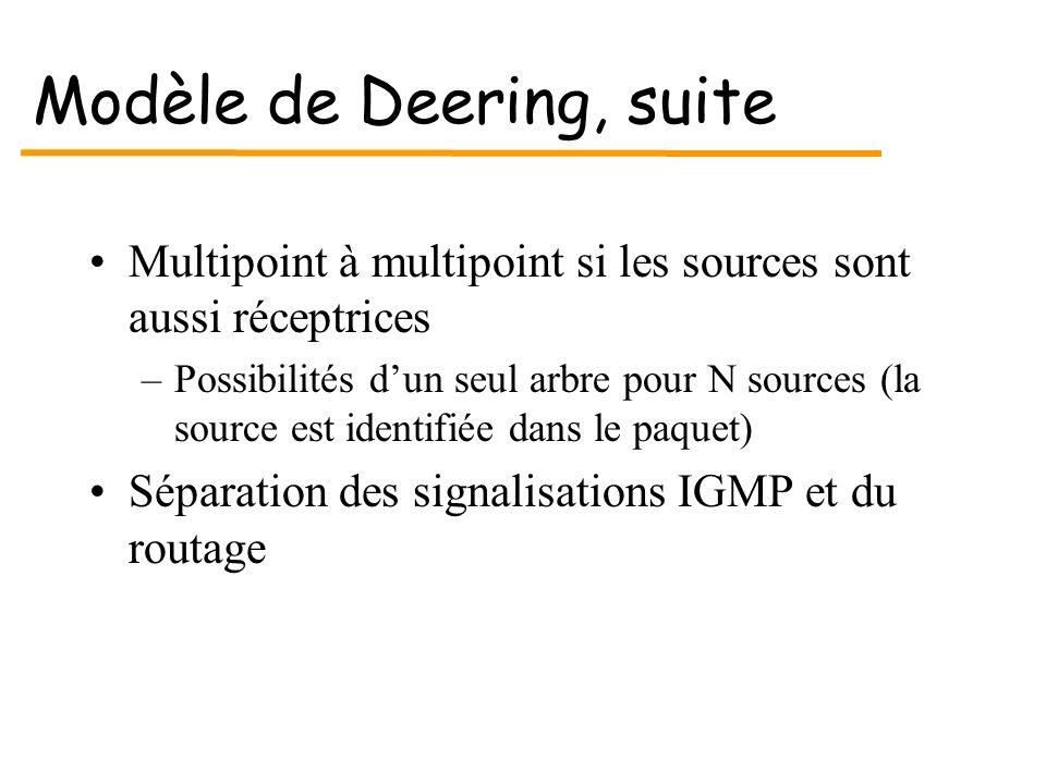 Modèle de Deering, suite Multipoint à multipoint si les sources sont aussi réceptrices –Possibilités dun seul arbre pour N sources (la source est iden