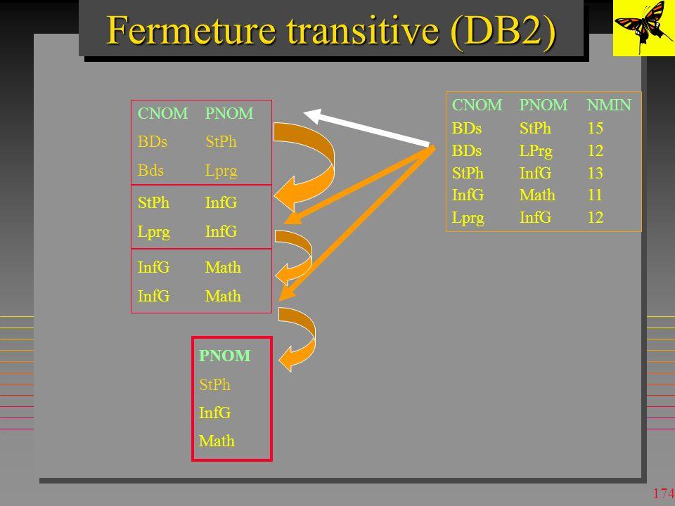173 Fermeture transitive (DB2) CNOMPNOM BDsStPh BdsLprg CNOMPNOMNMIN BDsStPh15 BDsLPrg12 StPhInfG13 InfGMath11 LprgInfG12 StPhInfG LprgInfG InfGMath