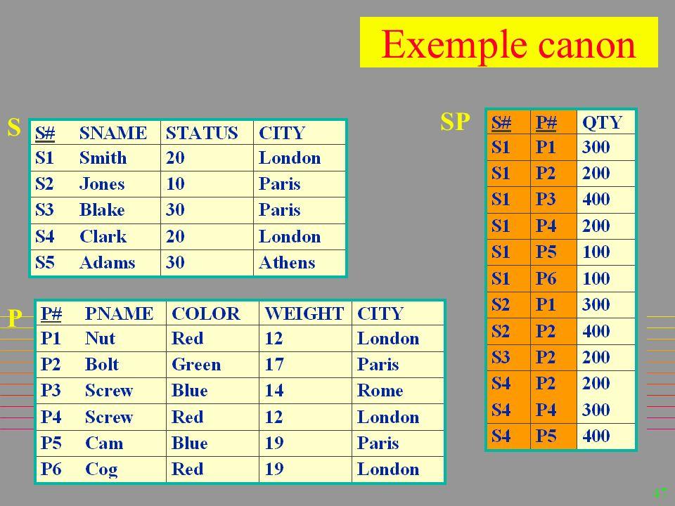 46 ExamplesExamples n En pratique sur MsAccess n Sauf ceux spécifiques à –SQL-Server –DB2