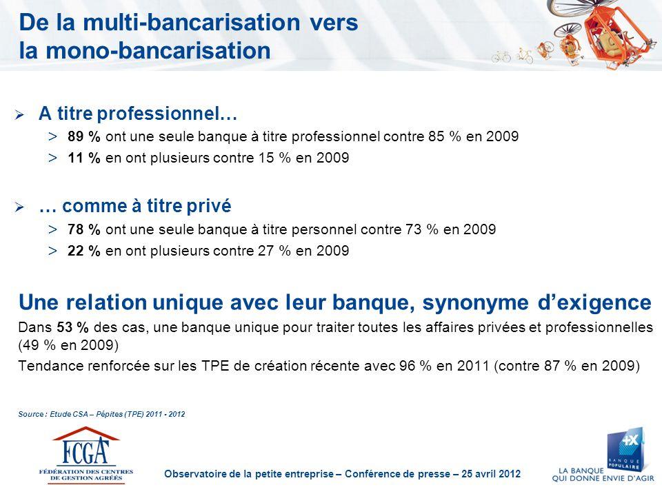 Observatoire de la petite entreprise – Conférence de presse – 25 avril 2012 Des préoccupations prioritaires centrées sur la gestion Développer laffaire : 72 % en 2011 (69 % en 2009) Faire rentrer largent : 66 % en 2011 (69 % en 2009) Gérer la trésorerie : 49 % en 2011 (52 % en 2009) Améliorer la gestion : 42 % en 2011 (40 % en 2009) Source : Etude CSA – Pépites (TPE) 2011 - 2012