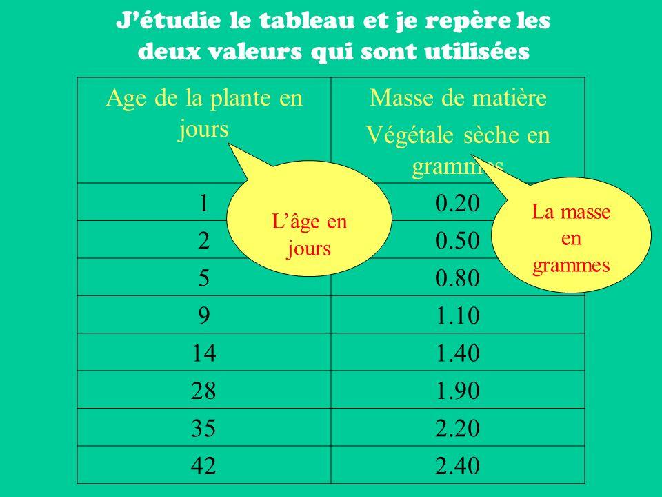 Age de la plante en jours Masse de matière Végétale sèche en grammes 10.20 20.50 50.80 91.10 141.40 281.90 352.20 422.40 Jétudie le tableau et je repère les deux valeurs qui sont utilisées Lâge en jours La masse en grammes