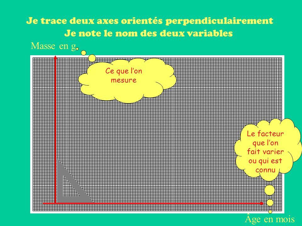 Je trace deux axes orientés perpendiculairement Âge en mois Masse en g Je note le nom des deux variables Ce que lon mesure Le facteur que lon fait varier ou qui est connu