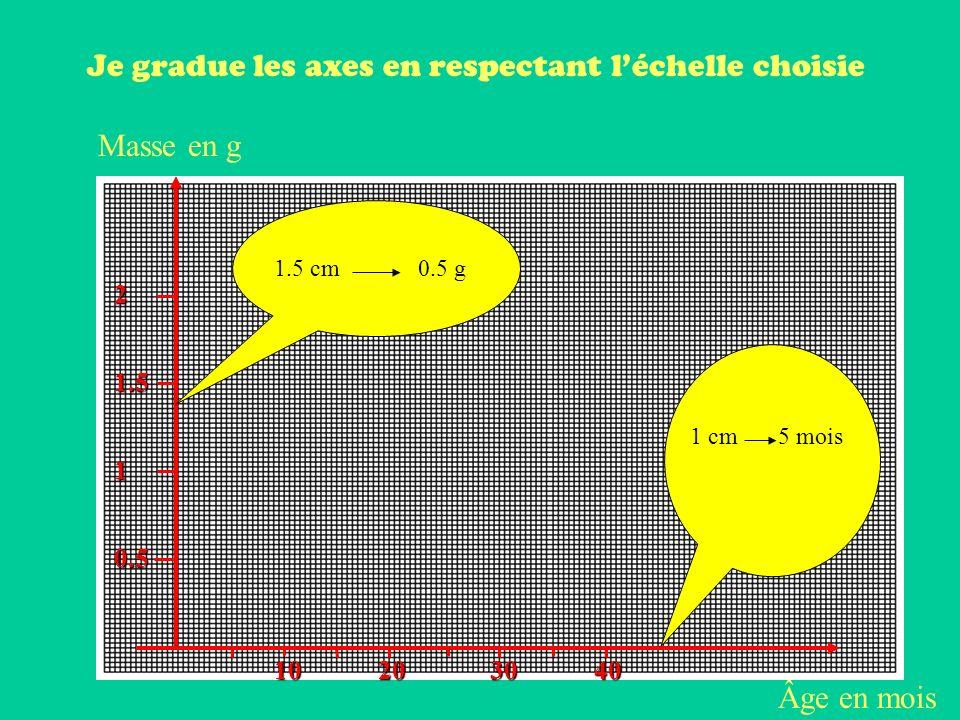 Âge en mois Masse en g Je gradue les axes en respectant léchelle choisie 20401030 0.5 1 1.5 2 1 cm 1.5 cm 5 mois 0.5 g