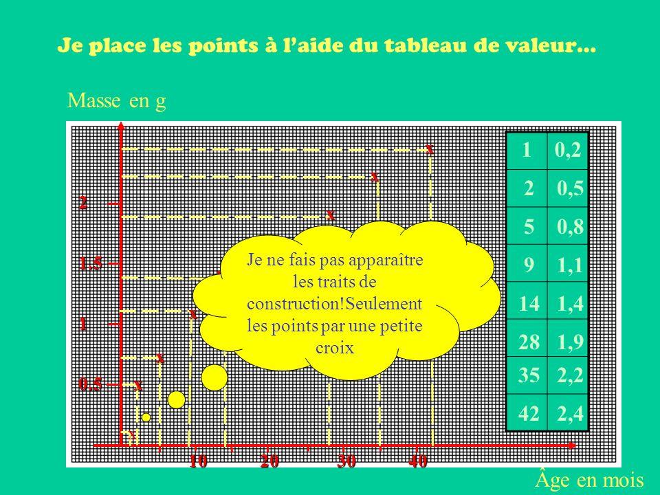 Âge en mois Masse en g 20401030 0.5 1 1.5 2 x x x x x x x x 10,2 2 5 9 14 28 35 42 0,5 0,8 1,1 1,4 1,9 2,2 2,4 Je place les points à laide du tableau de valeur… Je ne fais pas apparaître les traits de construction!Seulement les points par une petite croix