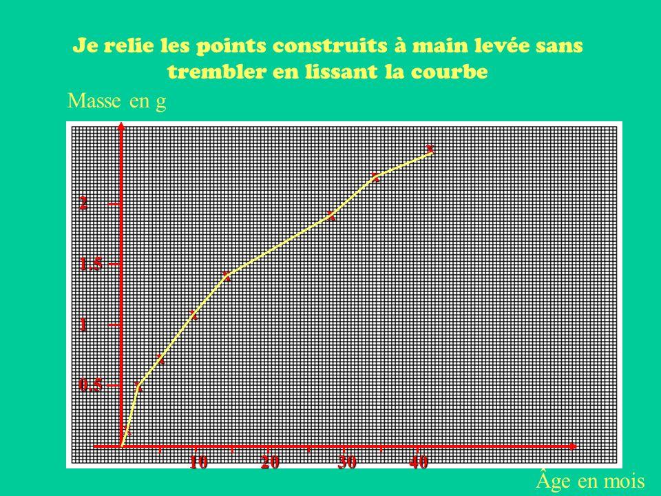 Âge en mois Masse en g 20401030 0.5 1 1.5 2 x x x x x x x x 10,2 2 5 9 14 28 35 42 0,5 0,8 1,1 1,4 1,9 2,2 2,4 Je place les points à laide du tableau