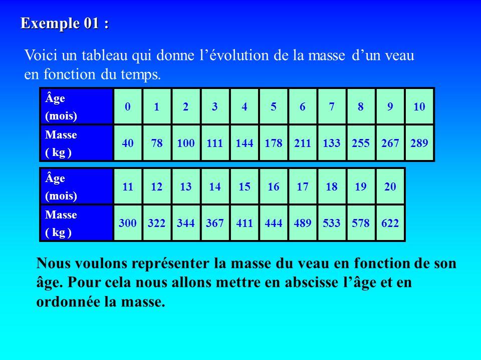 Exemple 01 : Voici un tableau qui donne lévolution de la masse dun veau en fonction du temps. Âge (mois) 012345678910 Masse ( kg ) 4078100111144178211