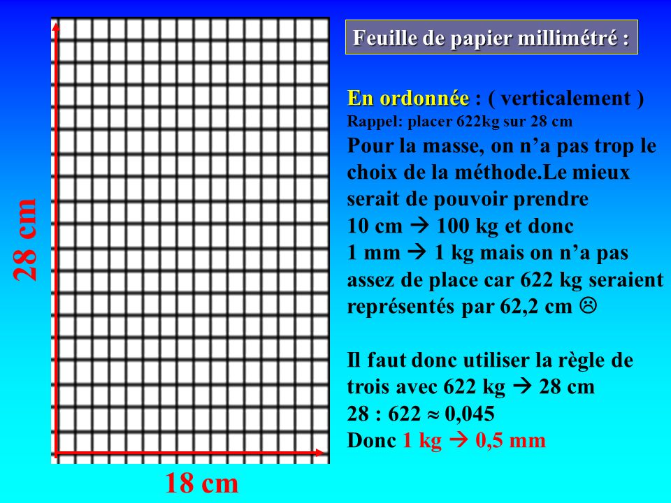 28 cm 18 cm Feuille de papier millimétré : En ordonnée En ordonnée : ( verticalement ) Exemples : 40 kg 40 0.4 =16 mm = 1.6 cm 78 kg 78 0.4 = 3,1 cm 100 kg 100 0.4 = 4 cm 111 kg 111 0.4 = 4,5 cm 144 kg 144 0.4 = 5,8 cm 178 kg 178 0.4 = 7,1 cm 211 kg 211 0.4 = 8,5 cm 133 kg 133 0,4 = 5,3 cm.
