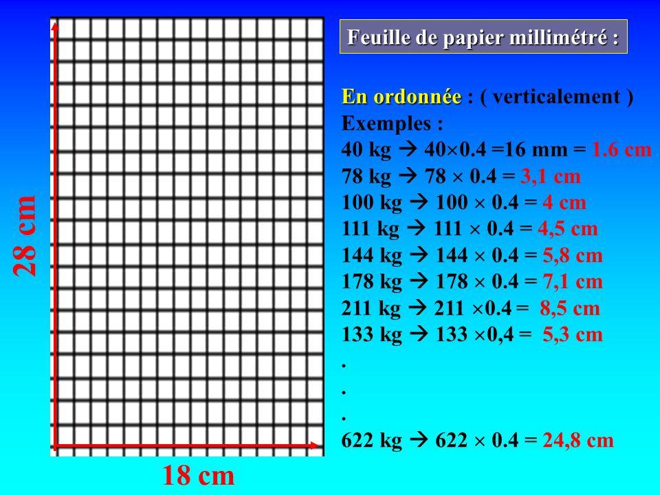 28 cm 18 cm Feuille de papier millimétré : En ordonnée En ordonnée : ( verticalement ) Exemples : 40 kg 40 0.4 =16 mm = 1.6 cm 78 kg 78 0.4 = 3,1 cm 1