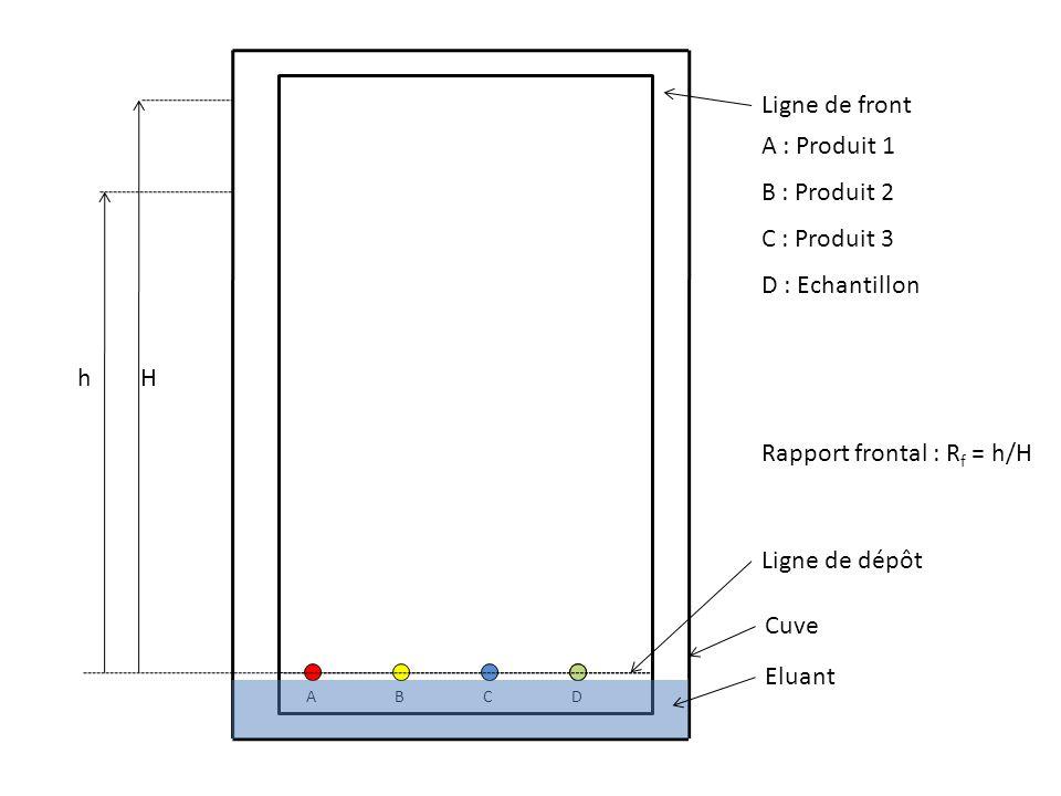 BCAD A : Produit 1 B : Produit 2 C : Produit 3 D : Echantillon Ligne de front Ligne de dépôt Hh Rapport frontal : R f = h/H Cuve Eluant