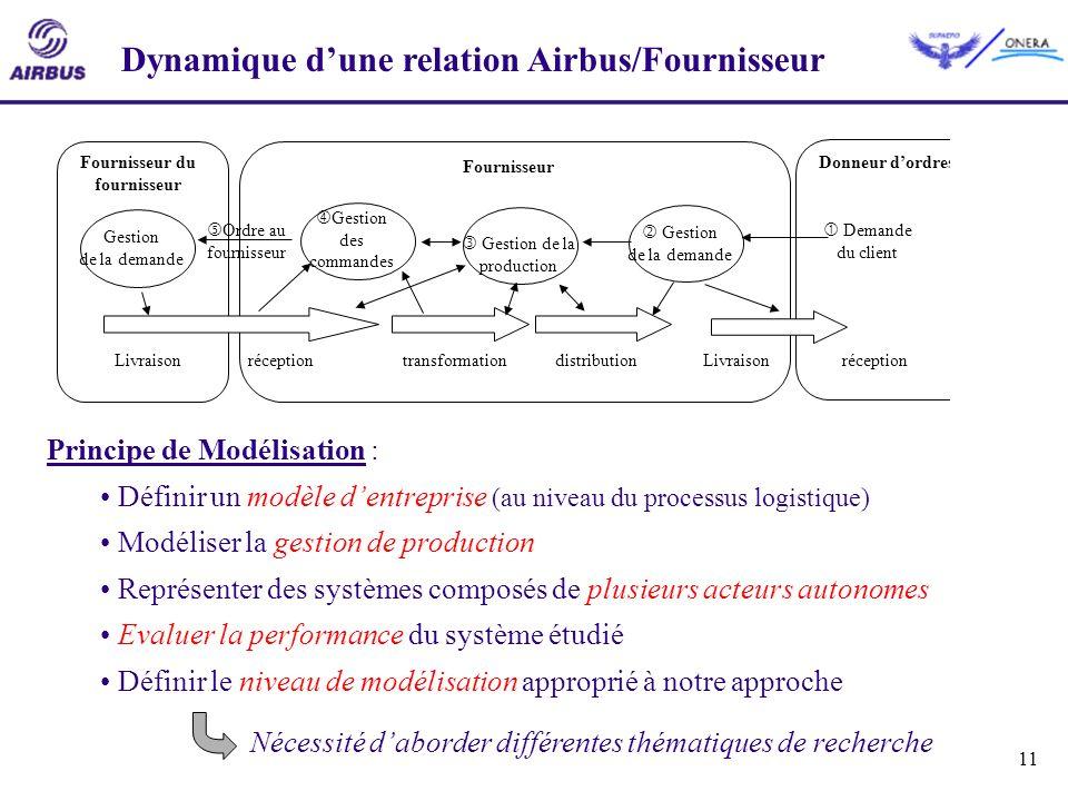11 Dynamique dune relation Airbus/Fournisseur Gestion de la demande Gestion de la production Demande du client Gestion des commandes Ordre au fourniss