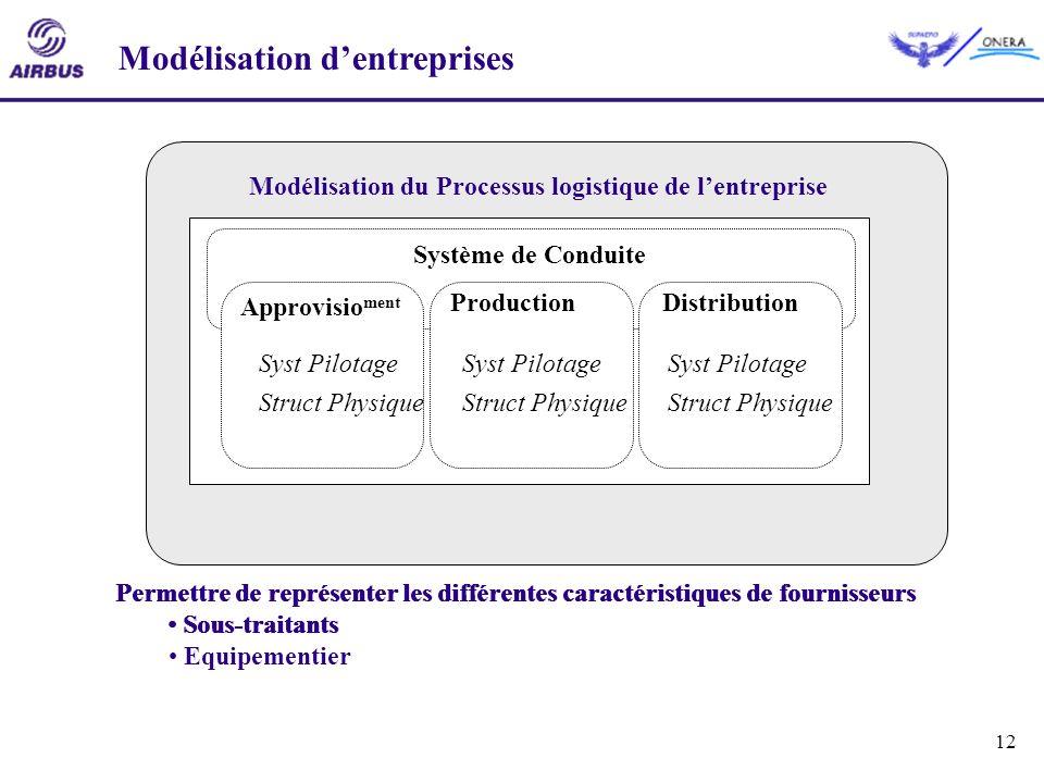 12 Modélisation dentreprises Appro MP Appro Composants Fabrication Assemblage Distribution Modélisation du Processus logistique de lentreprise Permett