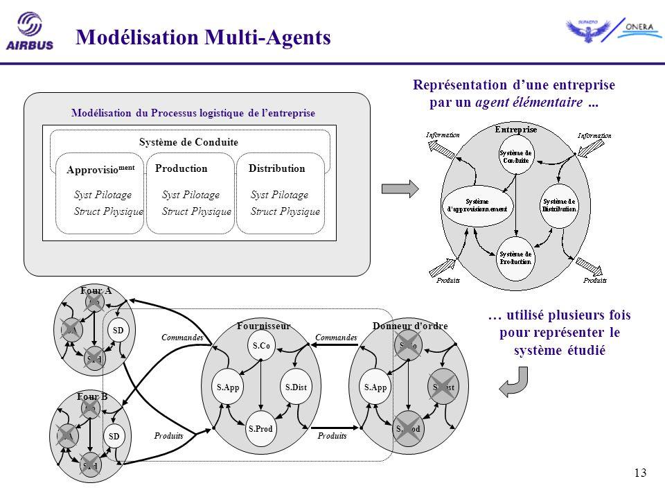 13 Modélisation Multi-Agents Modélisation du Processus logistique de lentreprise Approvisio ment ProductionDistribution Syst Pilotage Struct Physique