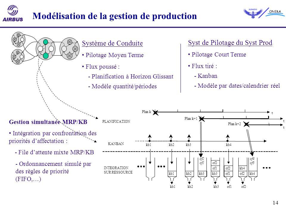 14 PLANIFICATION Plan k+1 t t t Plan k+2 Plan k Système de Conduite Pilotage Moyen Terme Flux poussé : - Planification à Horizon Glissant - Modèle qua