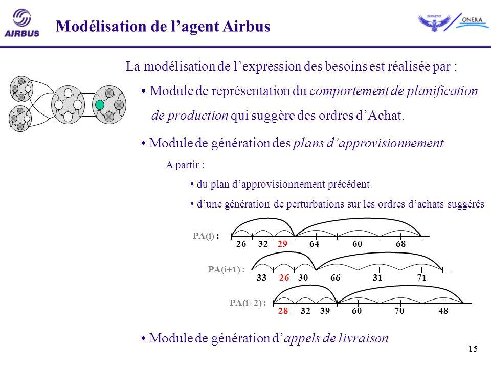 15 Modélisation de lagent Airbus La modélisation de lexpression des besoins est réalisée par : Module de représentation du comportement de planificati