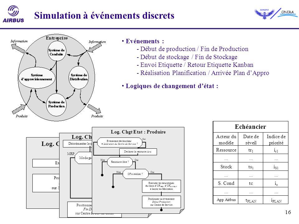 16 Exécuter la Planification Positionner un événement Début Planification sur Système de Planification Log. Chgt. Etat : Planifier Logiques de changem