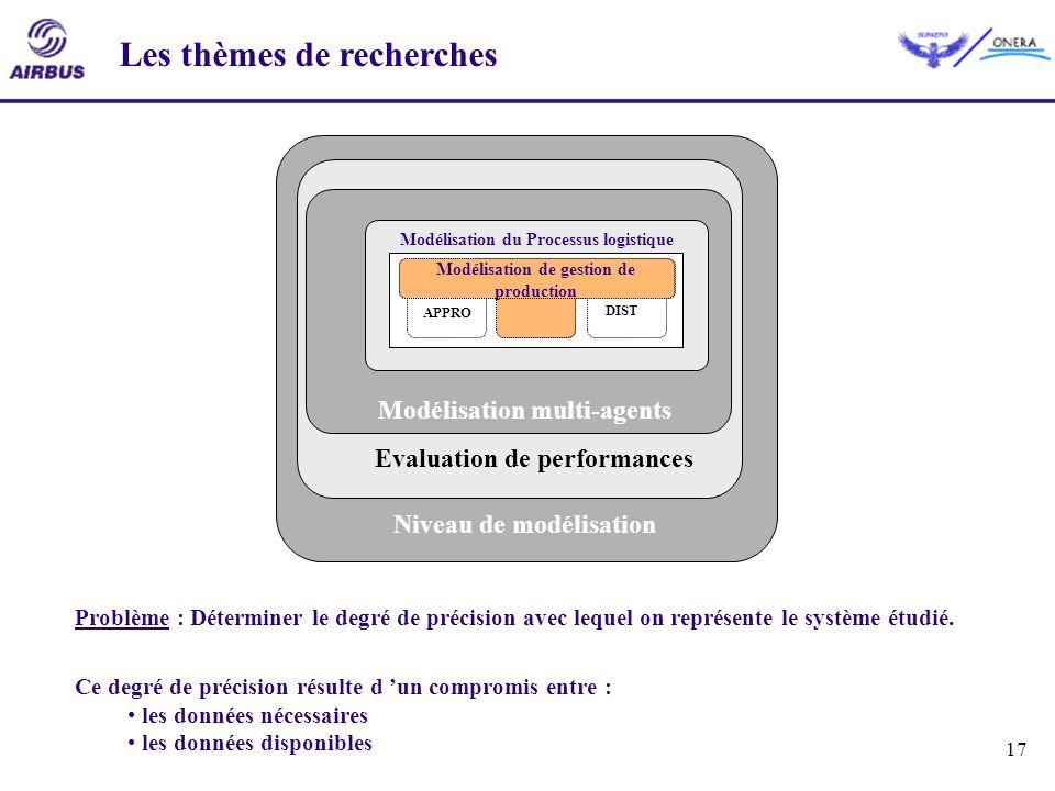 17 Niveau de modélisation Evaluation de performances Modélisation multi-agents Les thèmes de recherches Modélisation du Processus logistique APPRO PRO