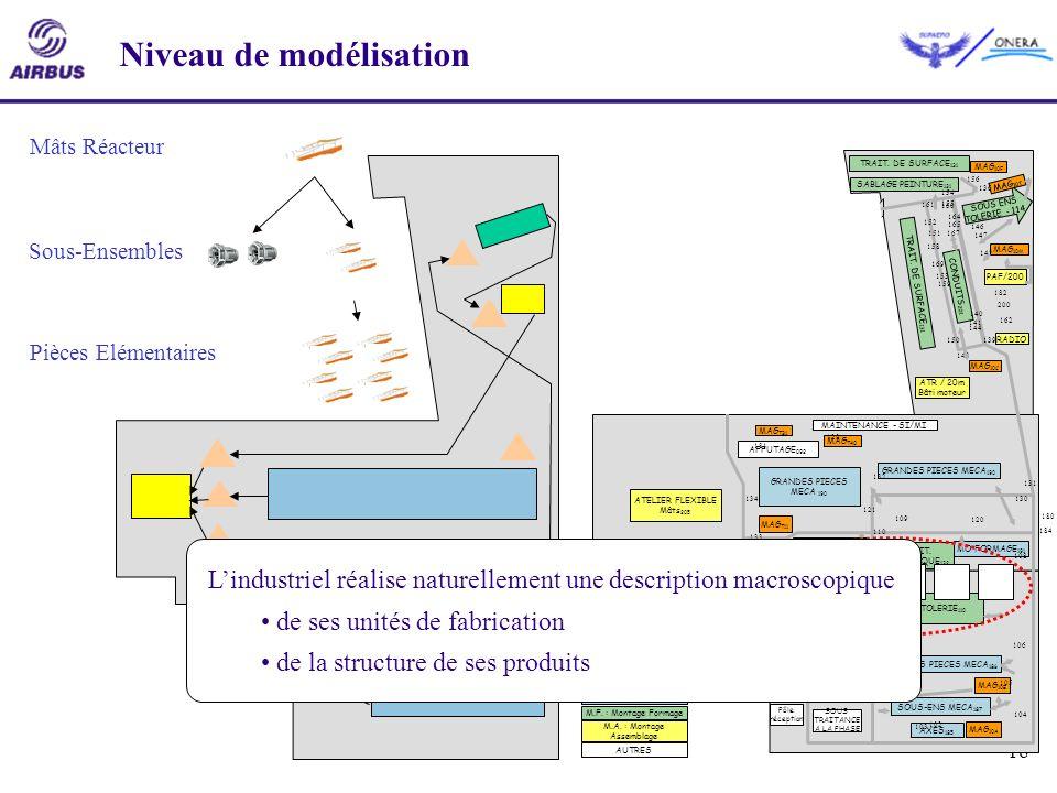 18 Niveau de modélisation Mâts Réacteur Sous-Ensembles Pièces Elémentaires ATR / 20m Bâti moteur TRAIT. DE SURFACE 131 CONDUITS 201 SABLAGE PEINTURE 1