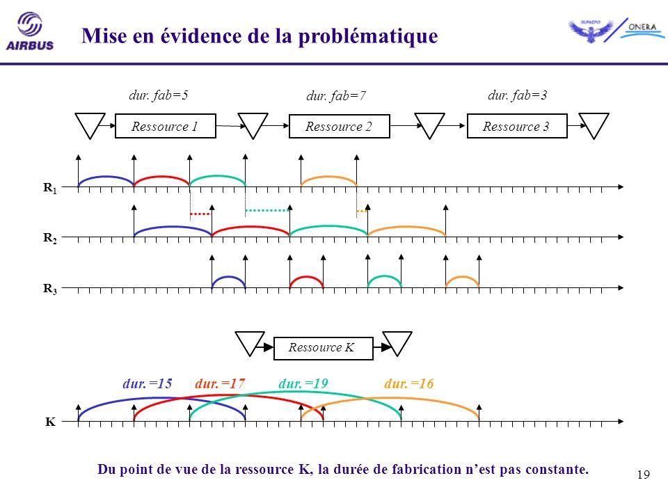 19 Mise en évidence de la problématique dur. =15dur. =17dur. =19dur. =16 Ressource K R1R1 R2R2 R3R3 K Ressource 3Ressource 2Ressource 1 dur. fab=5 dur