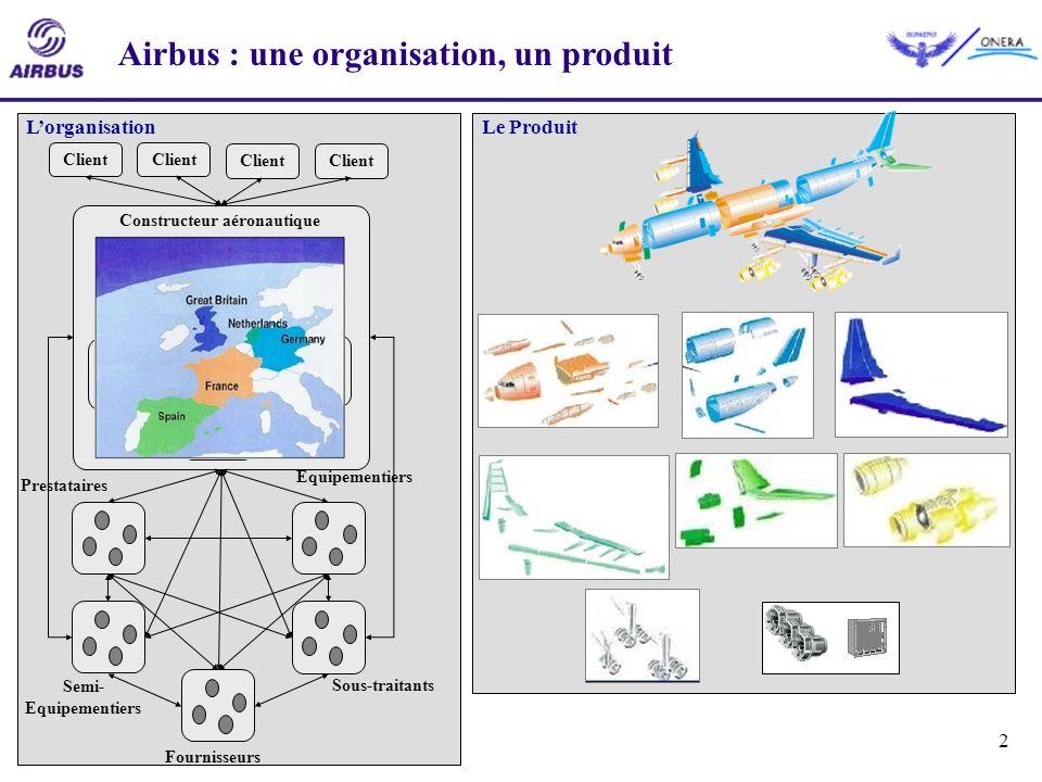 2 Constructeur aéronautique Semi- Equipementiers Prestataires Equipementiers Sous-traitants Fournisseurs Client Airbus : une organisation, un produit