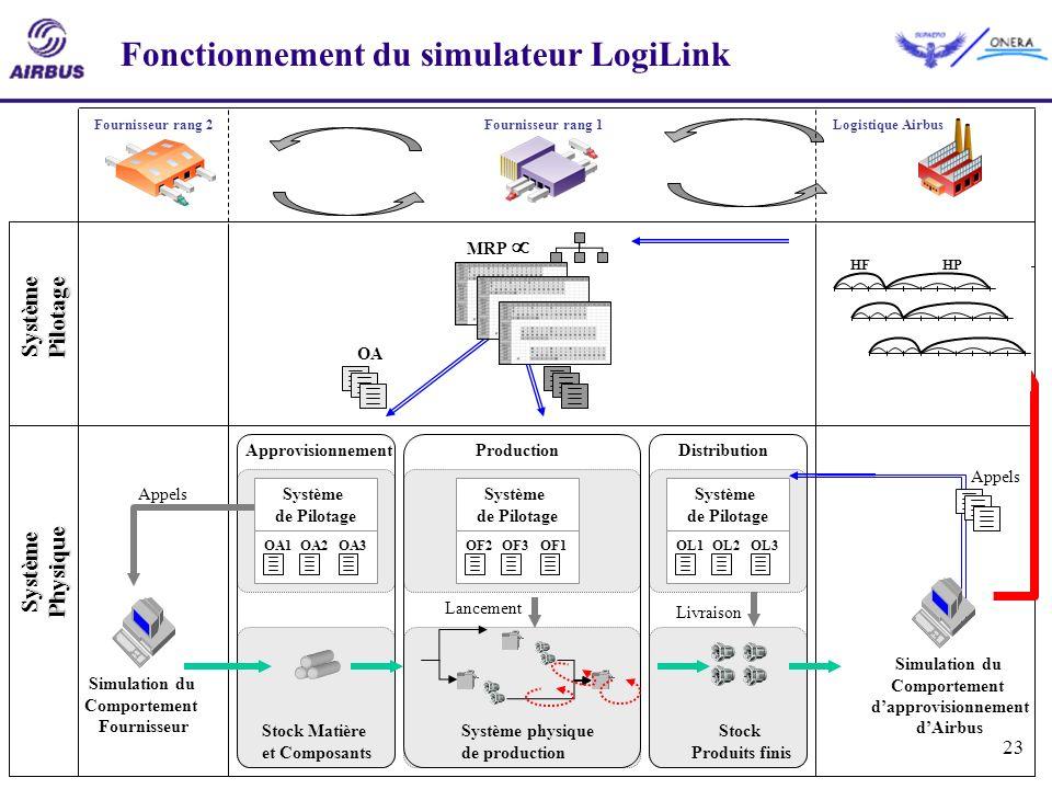 23 Système Pilotage Système Physique Fournisseur rang 1Fournisseur rang 2Logistique Airbus Fonctionnement du simulateur LogiLink ProductionDistributio