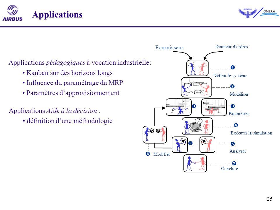 25 Modifier Donneur d'ordres Fournisseur Définir le système Modéliser Exécuter la simulation Paramétrer Analyser Conclure Applications Applications pé