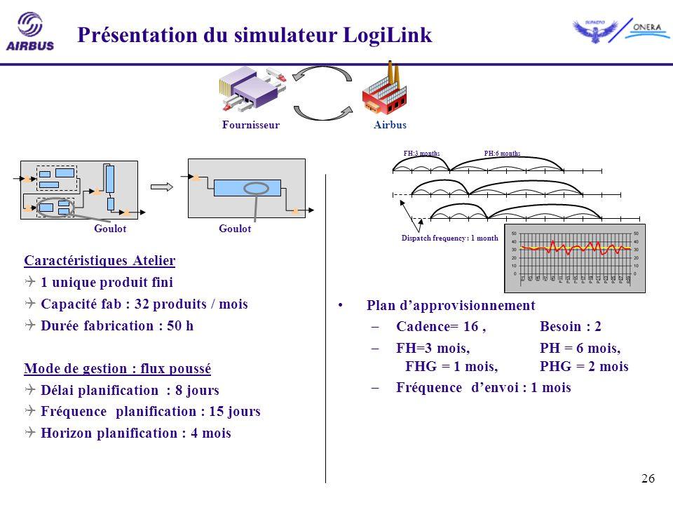 26 Présentation du simulateur LogiLink Caractéristiques Atelier 1 unique produit fini Capacité fab : 32 produits / mois Durée fabrication : 50 h Mode