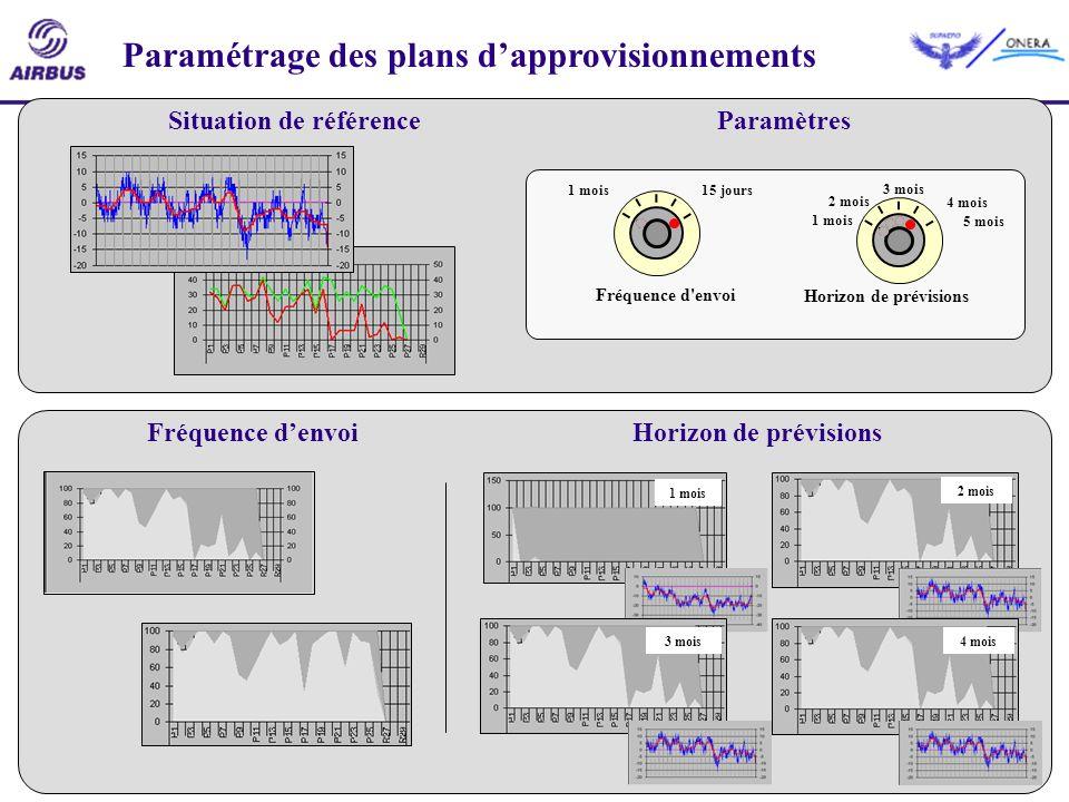 27 Situation de référenceParamètres Paramétrage des plans dapprovisionnements Horizon de prévisions 1 mois 2 mois 3 mois 4 mois 5 mois Fréquence d'env