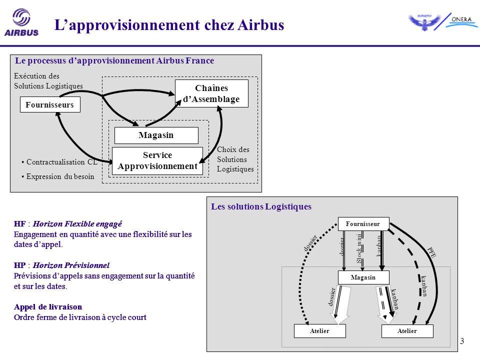 3 Lapprovisionnement chez Airbus Contractualisation CL Expression du besoin Le processus dapprovisionnement Airbus France Fournisseurs Chaînes dAssemb