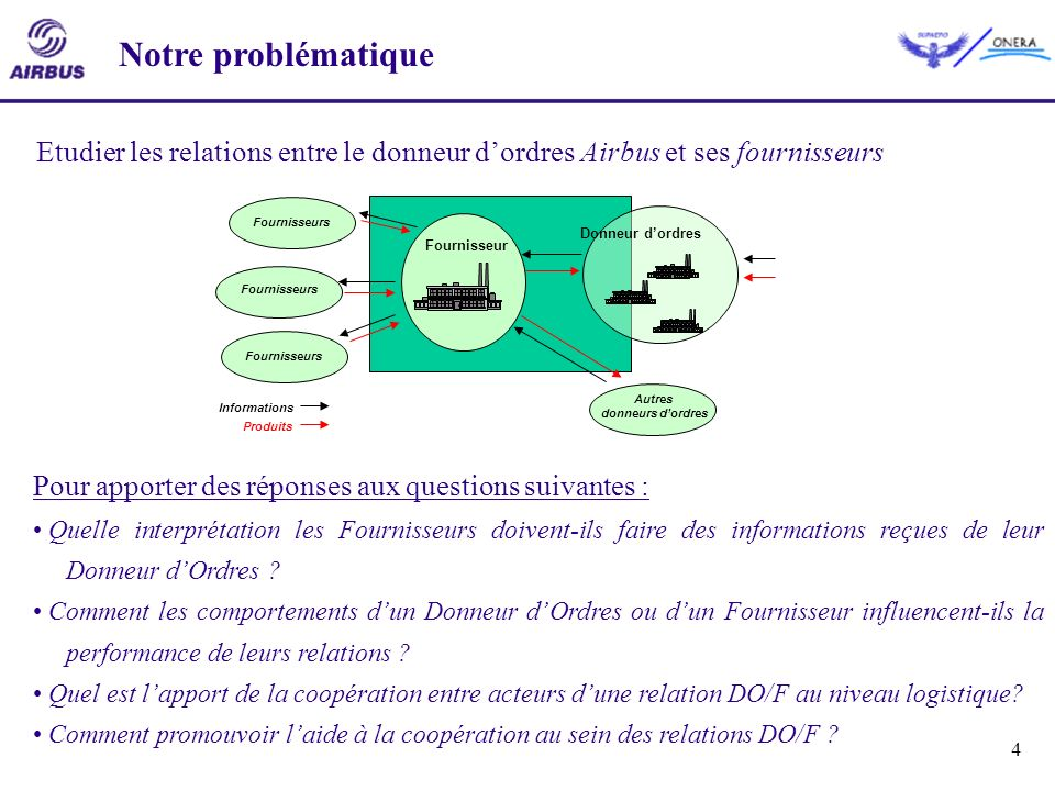 4 Notre problématique Fournisseur Donneur dordres Informations Produits Fournisseurs Autres donneurs dordres Fournisseurs Etudier les relations entre