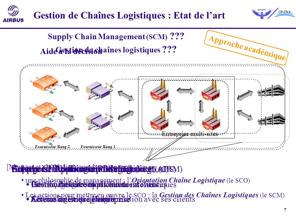 7 Entreprise multi-sites Gestion de Chaînes Logistiques : Etat de lart Enterprise Application Integration (EAI) Interfaçage entre applications informa