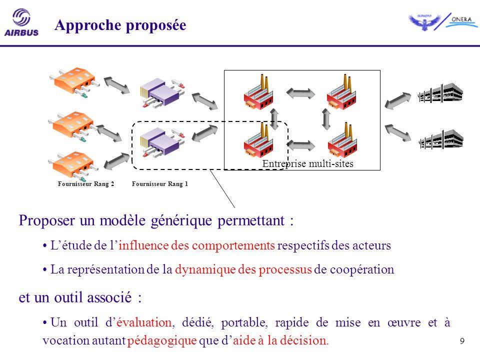 9 Entreprise multi-sites Fournisseur Rang 1Fournisseur Rang 2 Approche proposée Proposer un modèle générique permettant : Létude de linfluence des com