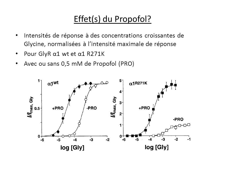 Effet(s) du Propofol? Intensités de réponse à des concentrations croissantes de Glycine, normalisées à lintensité maximale de réponse Pour GlyR α1 wt