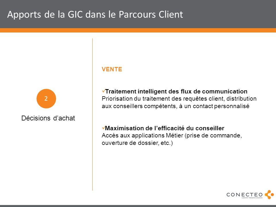 Apports de la GIC dans le Parcours Client VENTE Traitement intelligent des flux de communication Priorisation du traitement des requêtes client, distr
