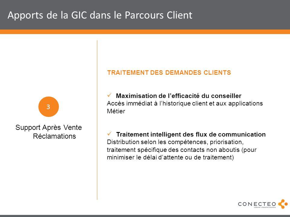 Apports de la GIC dans le Parcours Client TRAITEMENT DES DEMANDES CLIENTS Maximisation de lefficacité du conseiller Accès immédiat à lhistorique clien