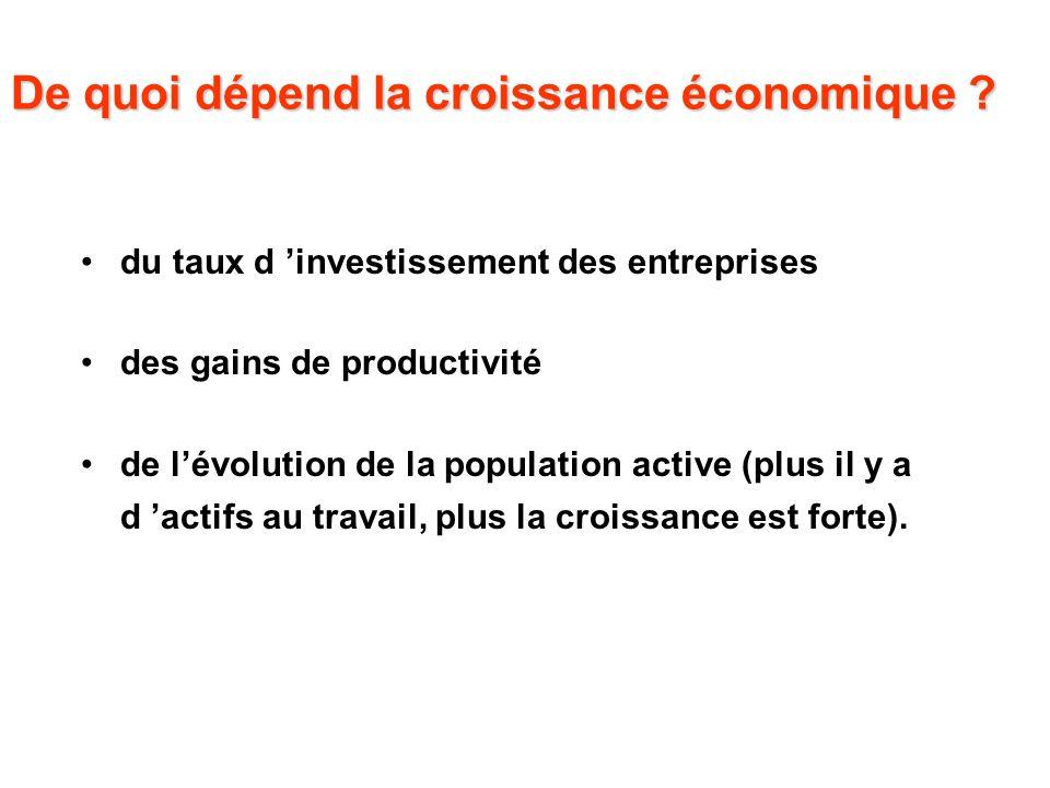 De quoi dépend la croissance économique ? du taux d investissement des entreprises des gains de productivité de lévolution de la population active (pl