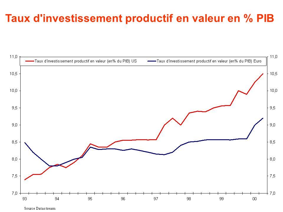 Source Datas tream Taux d'investissement productif en valeur en % PIB