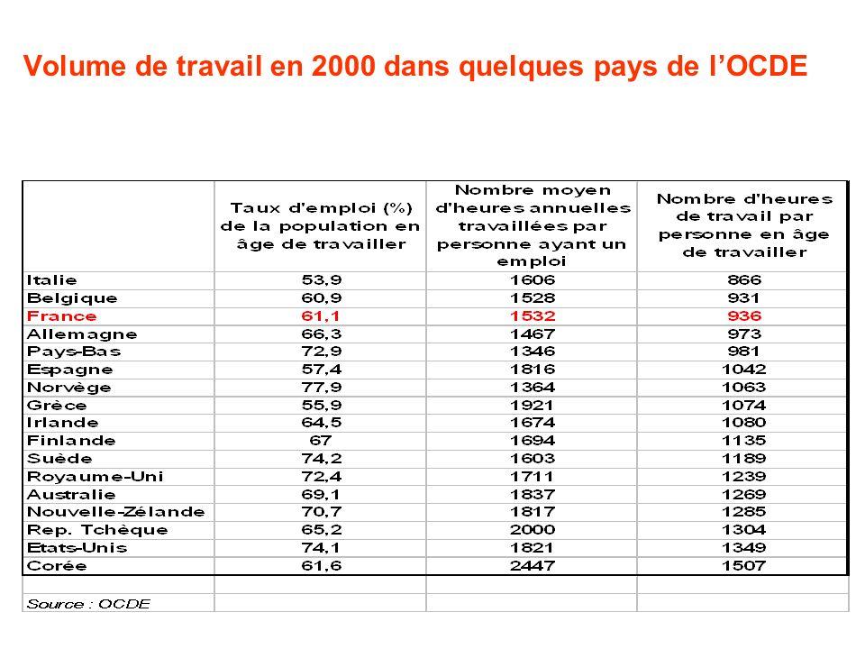 Volume de travail en 2000 dans quelques pays de lOCDE