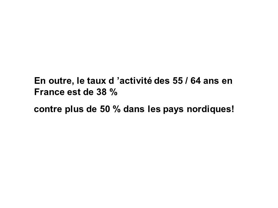En outre, le taux d activité des 55 / 64 ans en France est de 38 % contre plus de 50 % dans les pays nordiques!