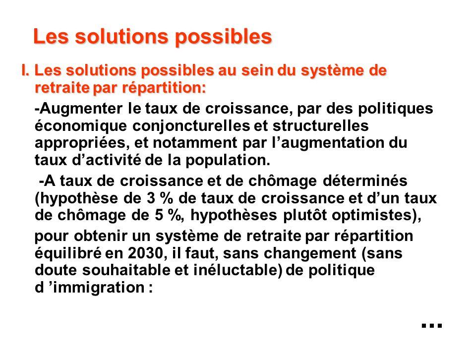 Les solutions possibles I. Les solutions possibles au sein du système de retraite par répartition: -Augmenter le taux de croissance, par des politique
