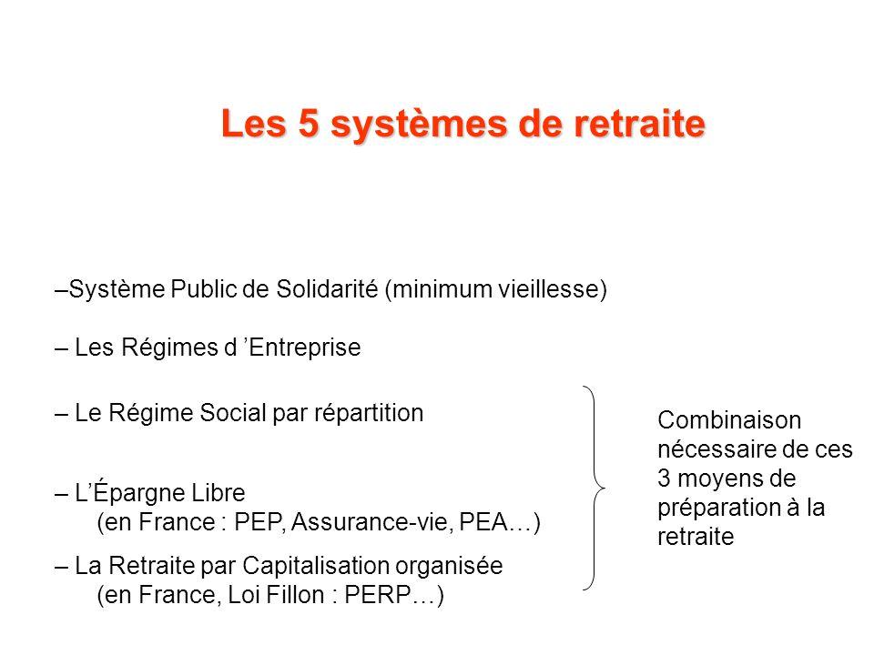–Système Public de Solidarité (minimum vieillesse) – Les Régimes d Entreprise – Le Régime Social par répartition – LÉpargne Libre (en France : PEP, As