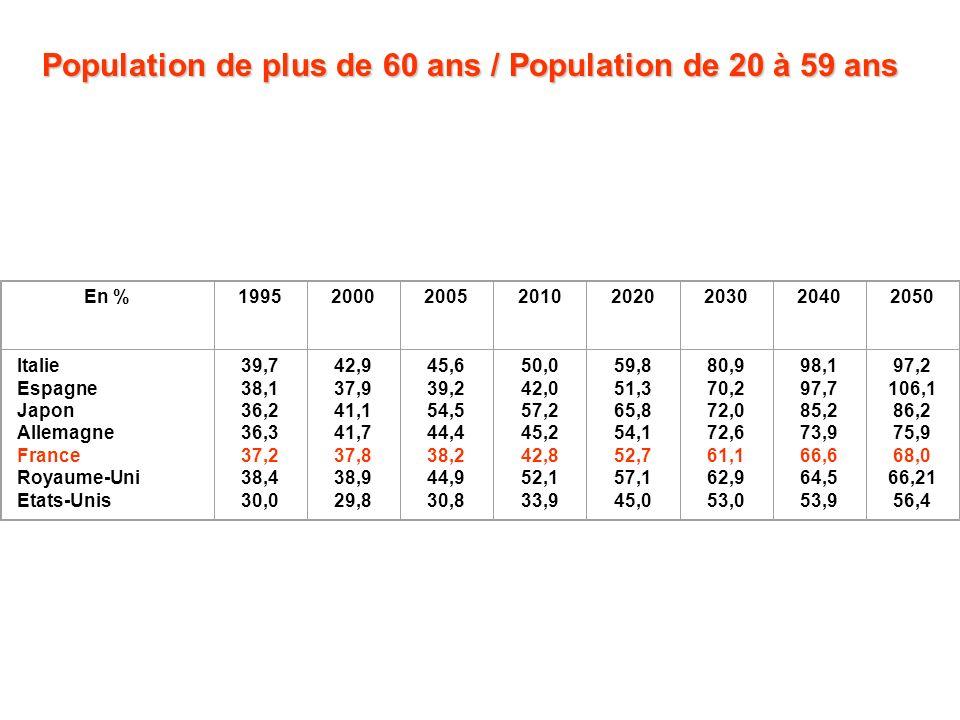 Le problème à venir de la retraite Cette évolution démographique inéluctable vient :- d une espérance de vie à la naissance en forte hausse : 68 ans en 1950 82 ans en 2030...