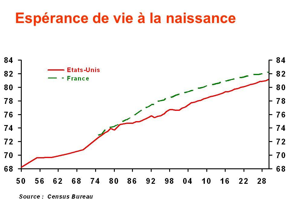 Le problème à venir de la retraite : - Et dune natalité fortement en baisse: plus de 20 naissances pour 1 000 personnes en 1950 à 10 naissances pour 1 000 personnes en 2030 en France