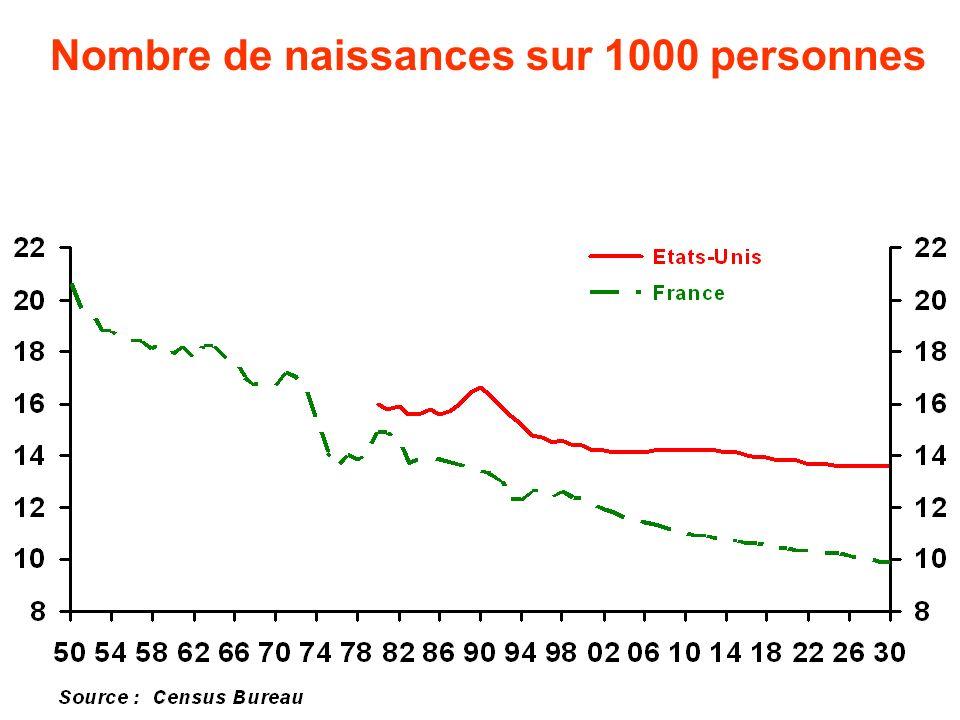 Nombre de naissances sur 1000 personnes
